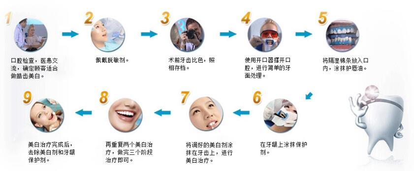牙齿冷光美白要隔多长时间做一次比较好?