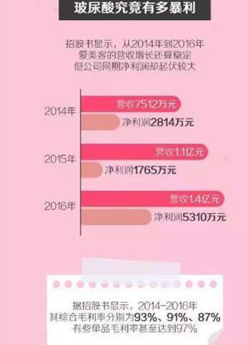 """玻尿酸女人变美的""""营养剂""""2023年玻尿酸行业前景趋势分析报告"""